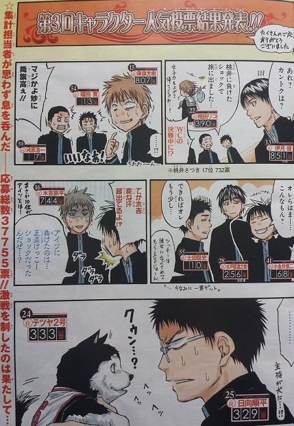 kurokonobasuke-q254-character-popularity